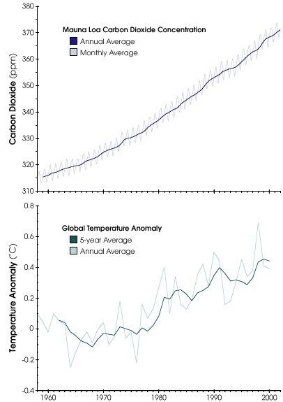 Carbon Dioxide versus Temperature, via NASA