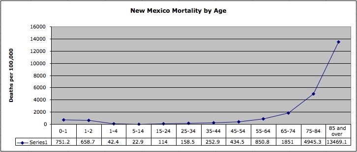 New Mexico Deaths by Age